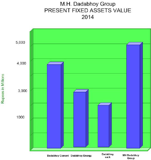 Fixes Asset Value