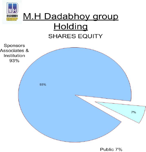 Share Equity